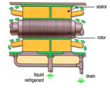 Hermetic Motor Cooling