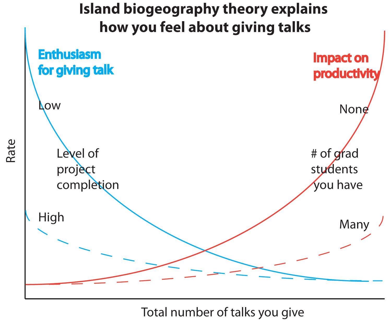 The EEB & Flow: Island biogeography explains how you feel ...