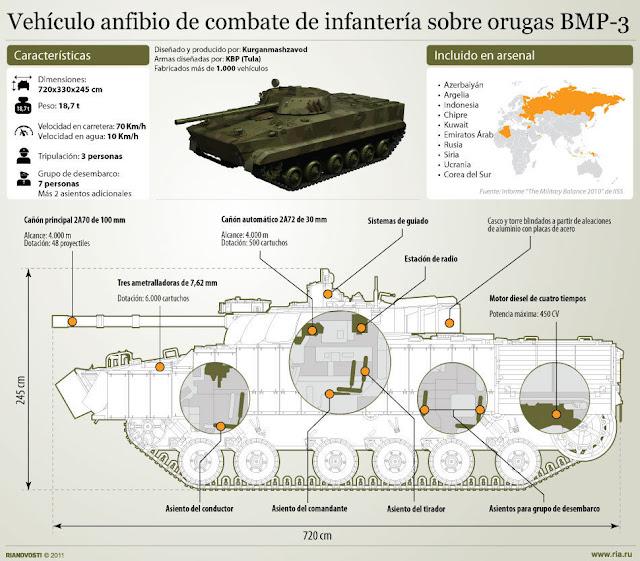 Resultado de imagen para VCI BMP-3