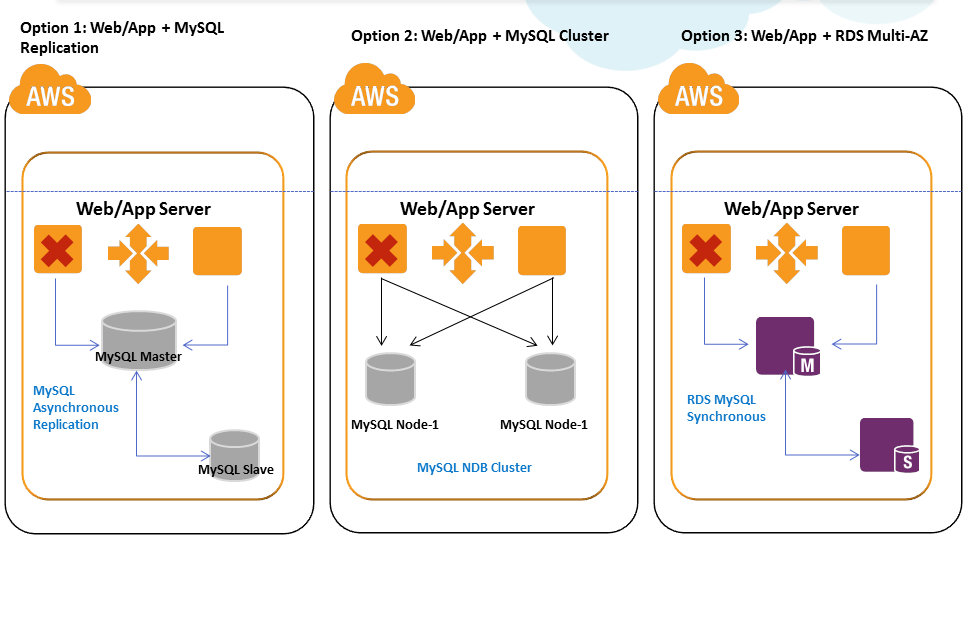 sap 3 tier architecture diagram fern simple cloud, big data and mobile: overcoming outages in aws : high availability architectures