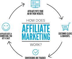 4 TECHNIQUES TO MAKE MONEY FROM AFFILIATE MARKETING