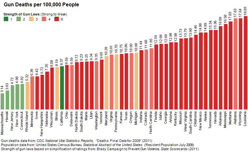 Figure 1. Gun Deaths per 100,000 People by State and Strength of Gun Laws