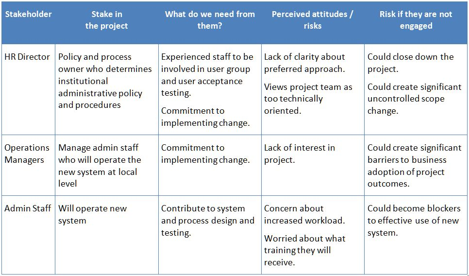 Bruce's Blog: Project and Programme Management #06 ...
