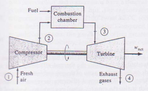 Steam Boiler Gas Turbine Generator