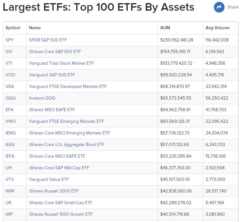 Список крупнейших ETF-фондов мира по объему капитализации