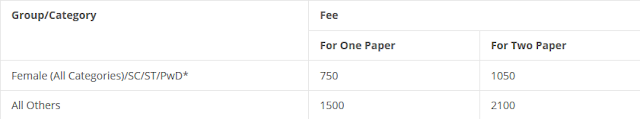 IIT JAM fee & Online Forms