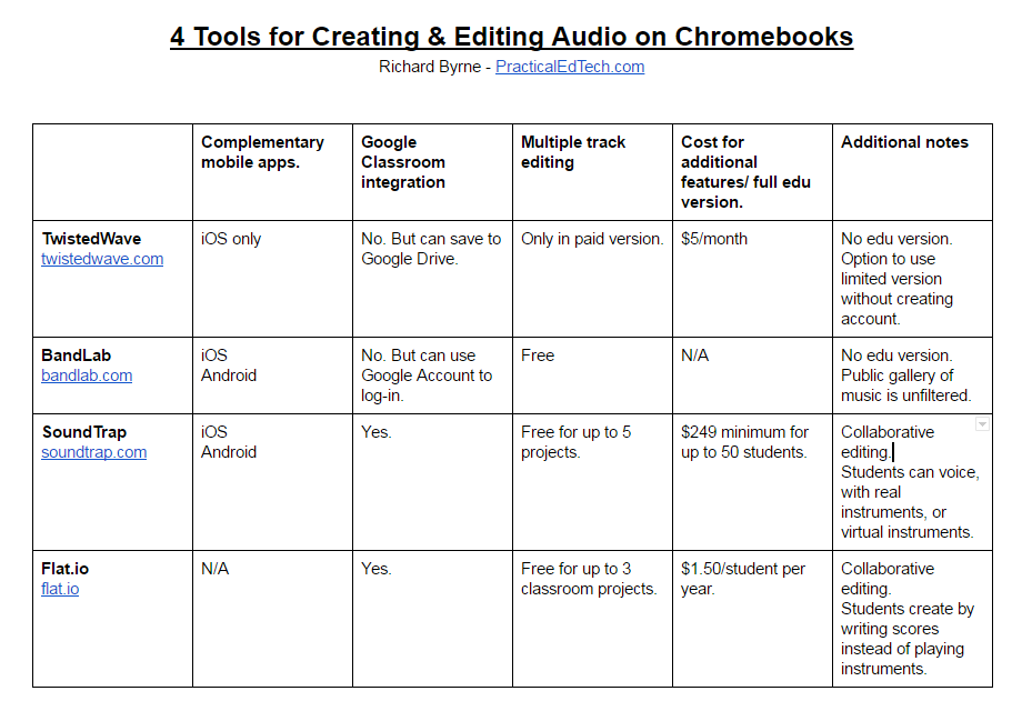 Free Technology for Teachers: 4 Audio Editing Tools for Chromebooks