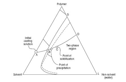 Teknik pembuatan membran untukmu yang berjiwa hanif gambar 25 diagram fasa proses pembuatan membran dengan teknik nips ccuart Image collections
