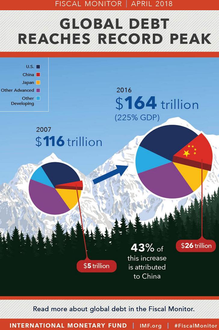 세계 부채 규모 164조 달러 돌파 - 미국 중국 일본