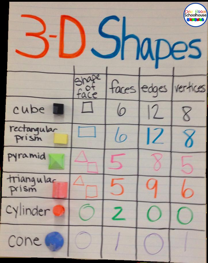 First Grade Solid Shapes Worksheets