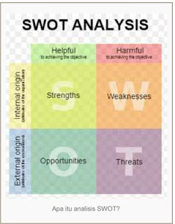 Arti Analisis SWOT dan Manfaatnya