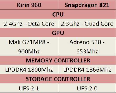 Huawei kirin 960 vs Snapdragon 821