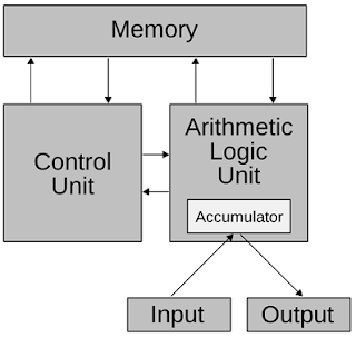 Materi Pengertian ALU Beserta Fungsi dan Rangkaian ALU Terhadap CPU / Prosessor