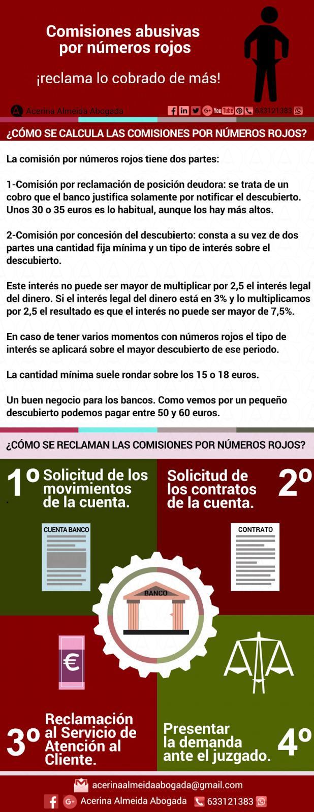 Infografía pasos para reclamar las comisiones por descubierto