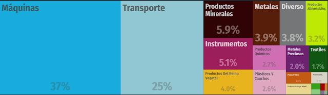 exportaciones de recursos naturales méxico