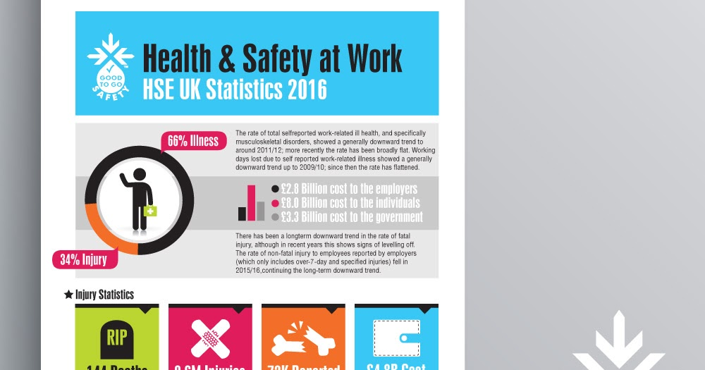 good health and safety at work A 1 health & safety foundations - free download as word doc (doc), pdf file (pdf), text file (txt) or read online for free health & safety foundations.