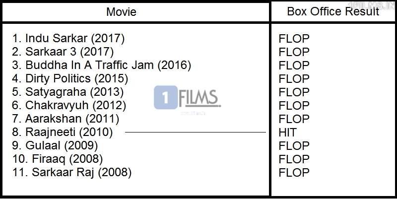 hindi political films box office result