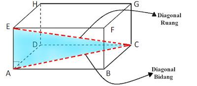 Cara Menghitung Diagonal Bidang dan Diagonal Ruang Balok Cara Menghitung Diagonal Bidang dan Diagonal Ruang Balok