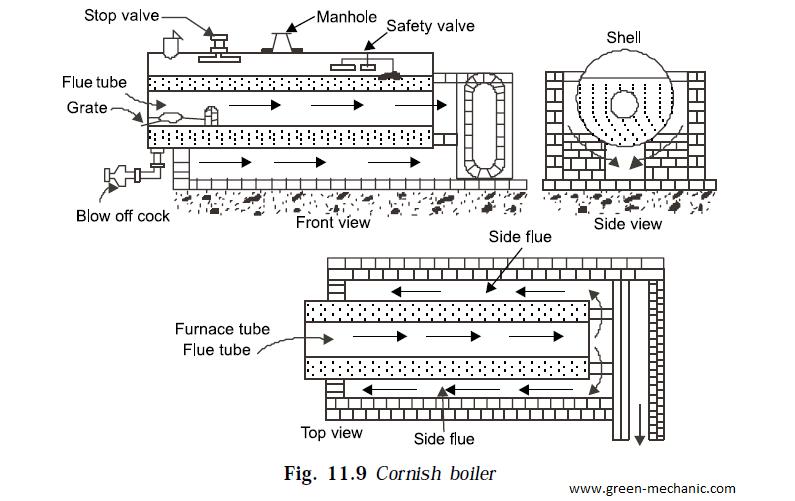 green mechanic  cornish boiler