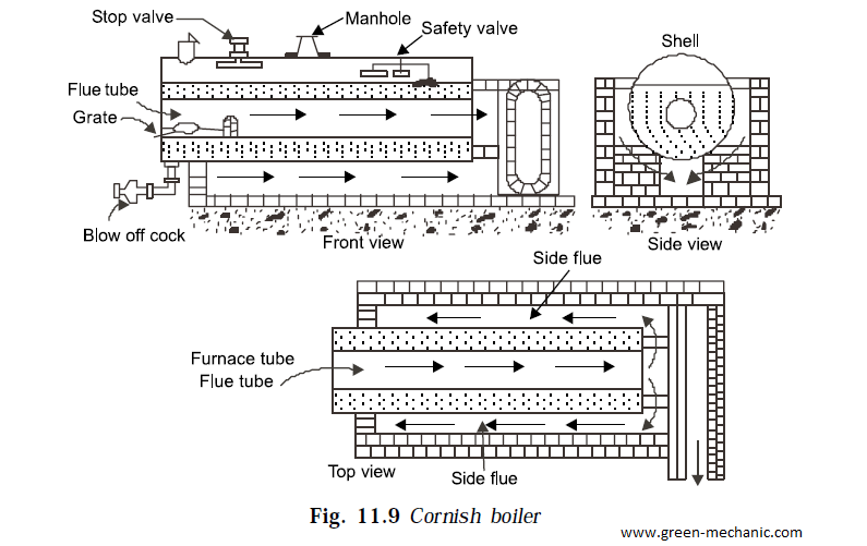 Green Mechanic: Cornish Boiler