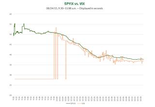 spyix スパイクス vix指数