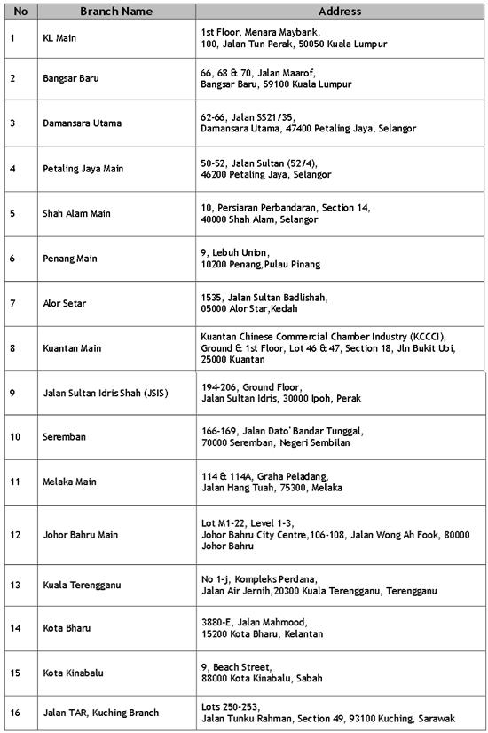 Senarai ATM Maybank Untuk Tukar Duit Raya