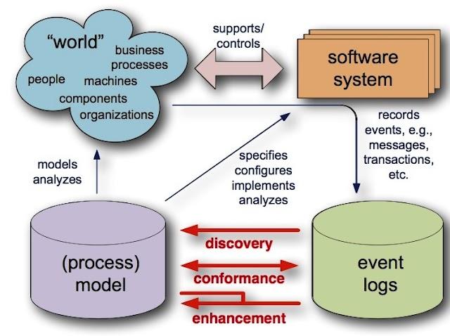 Process Mining dan Berbagai Tools Yang Dibutuhkan