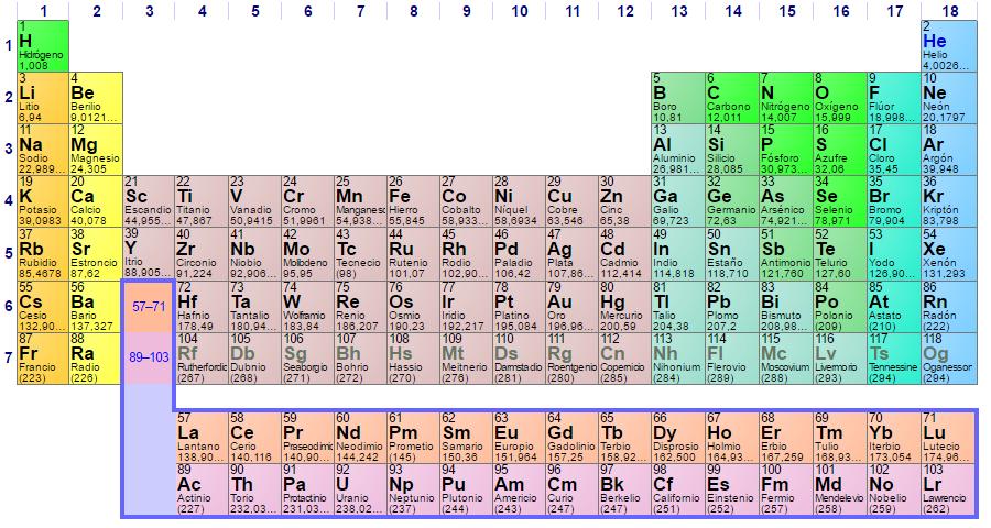 Cuatro elementos qumicos nuevos curiosidades y noticias sobre tabla peridica 2017 fuente wikipedia urtaz Choice Image