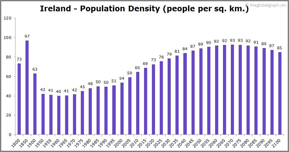 Ireland  Population Density (people per sq. km.)