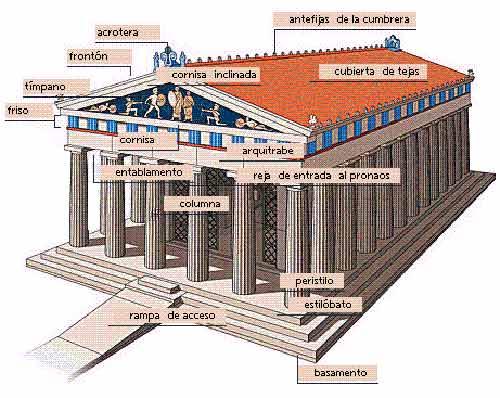 Arquitectura griega historia del arte for Significado exterior