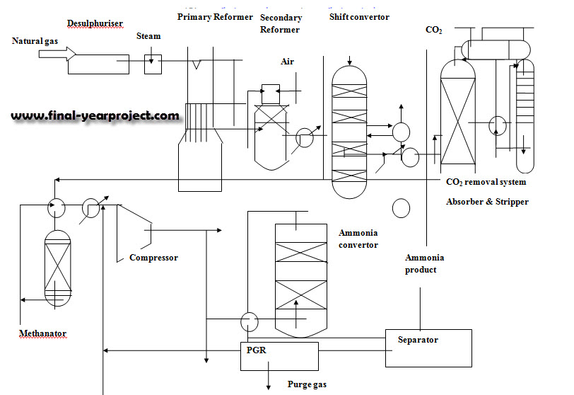 production of anthraquinone plant design engineering essay Once production of your article has started, you can track the status of your article via track your accepted article journal metrics • theory and its progress in computational advancement for design and engineering • development of computational framework to support large scale design.