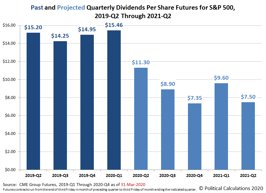 Past and Projected Quarterly Dividends Futures for the S&P 500, 2019-Q2 through 2021-Q2, Snapshot on 31 March 2020