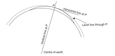 Vertical and horizontal lines - constructionway.blogspot.com