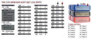 Các câu hỏi thường gặp về Zippo usa chính hãng