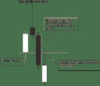 cara menggunakan pin bar dan hammer candlestick