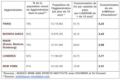 ville consomme plus de vin au monde blog vin Beaux-vins