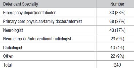 図:医療過誤訴訟 原告医師の種類