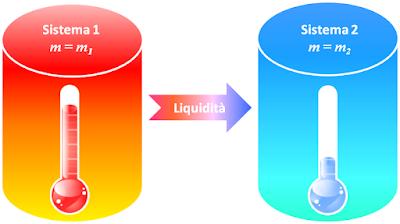 Il meccanismo di trasferimento della liquidità comporta che la liquidità si trasferisce sempre dal sistema con minor emissione monetaria unitaria a quello con maggior emissione monetaria unitaria