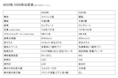 西日本鉄道9000形 5000形比較表