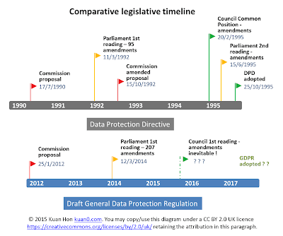 DPD vs GDPR - comparative timetables