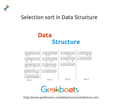 https://www.geekboots.com/datastructure/selection-sort