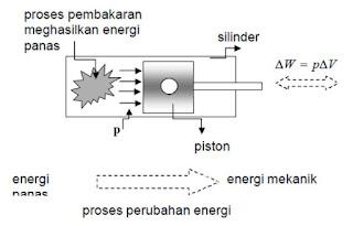 Konversi energi panas menjadi energi mekanik