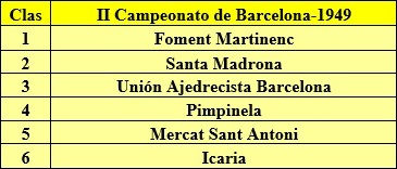 Clasificación final del II Campeonato de Barcelona por Equipos 1949