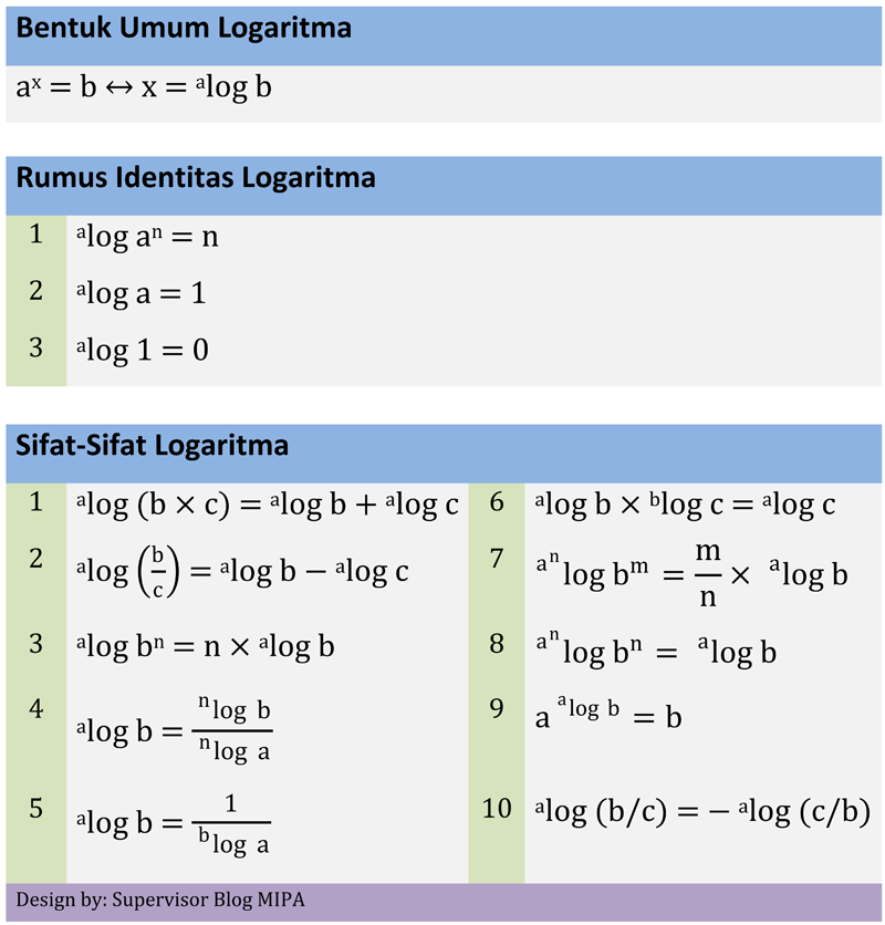 Sifat Logaritma Macam Macam Pembuktian Contoh Soal Dan Pembahasannya Blog Matematika