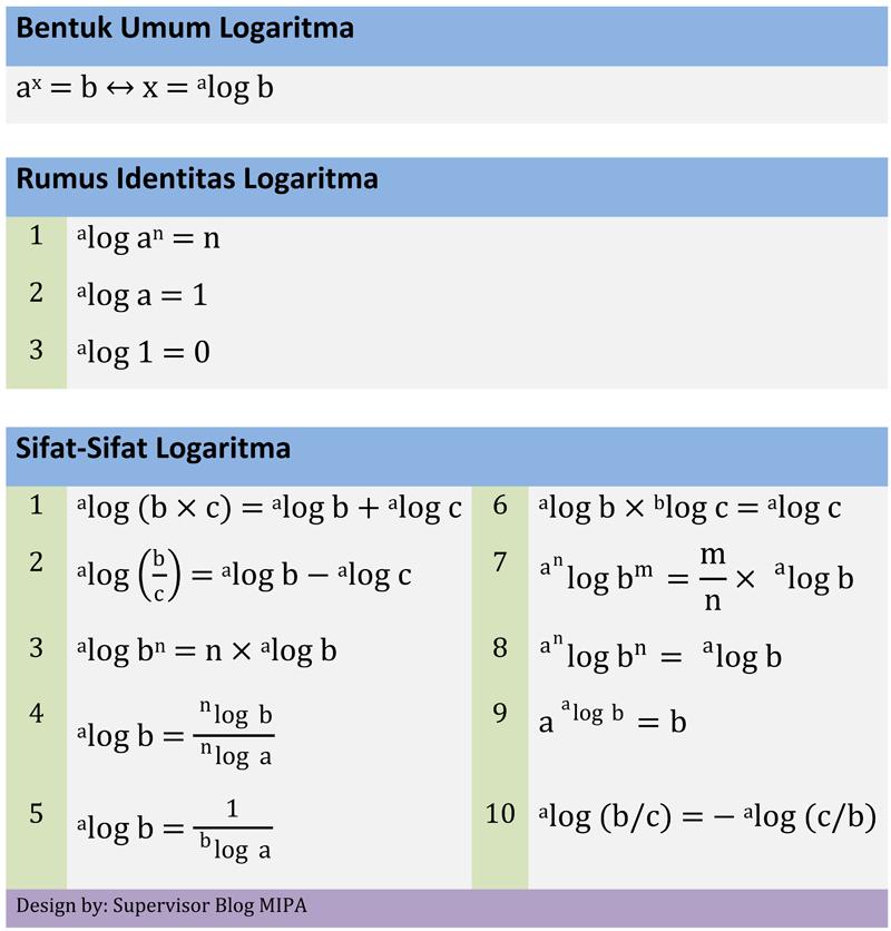 Logaritma adalah suatu operasi kebalikan dari pemangkatan. Sifat Logaritma Macam Macam Pembuktian Contoh Soal Dan Pembahasannya Blog Matematika
