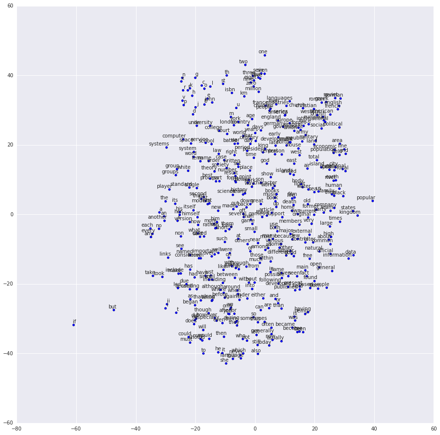 skip gram model output graph