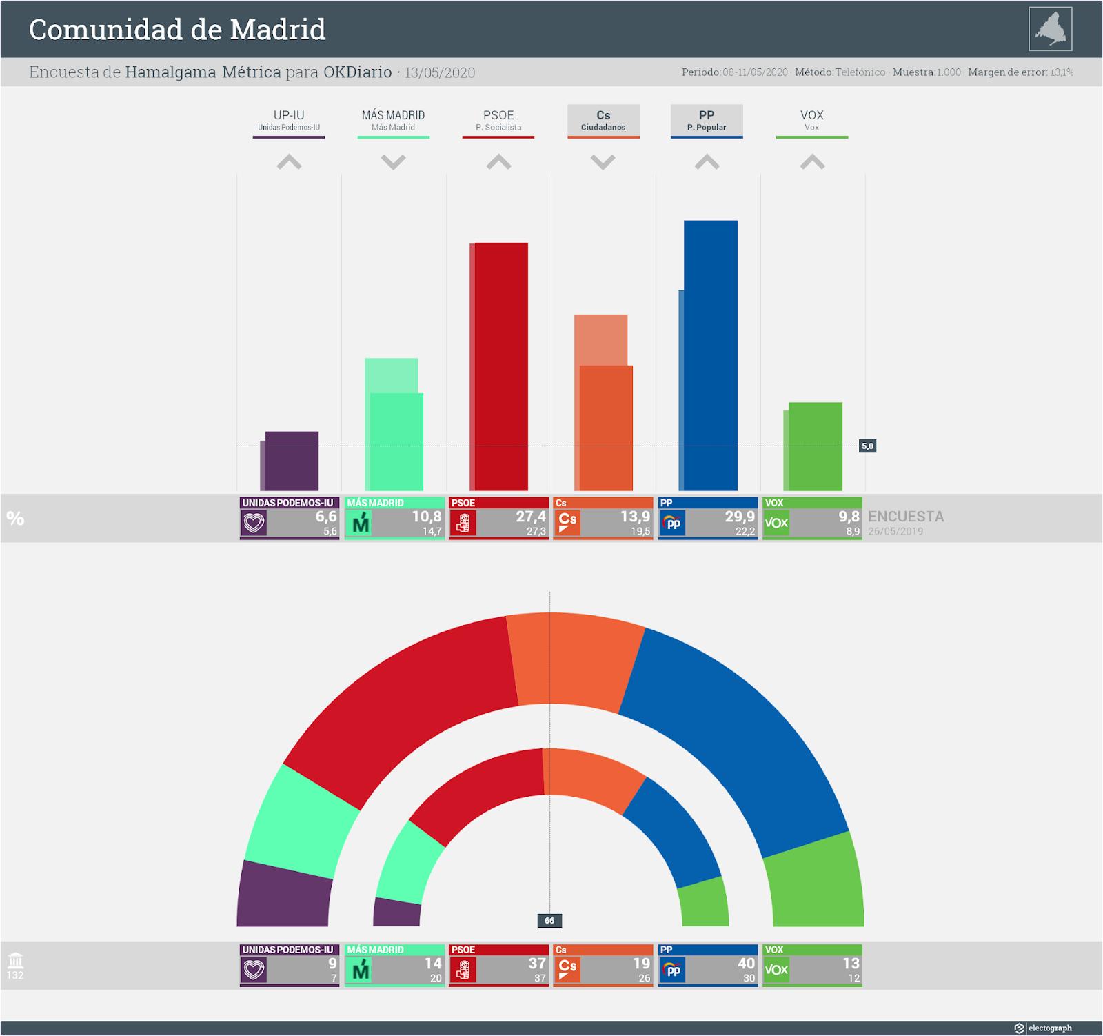 Gráfico de la encuesta para elecciones autonómicas en la Comunidad de Madrid realizada por Hamalgama Métrica para OKDiario, 13 de mayo de 2020