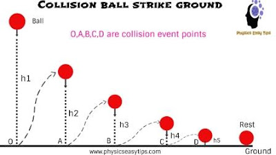 What is meaning of collision in physics,collision,collide meaning