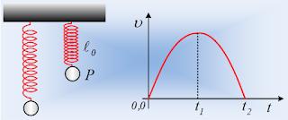 Μια ταλάντωση και ένα διάγραμμα ταχύτητας.