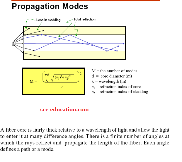 snell's law,Fiber optics fundamentals ,refractive index,